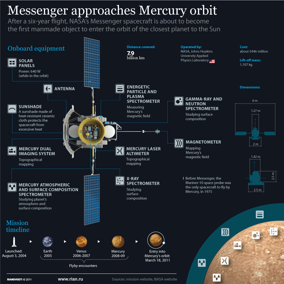 MESSENGER fact sheet