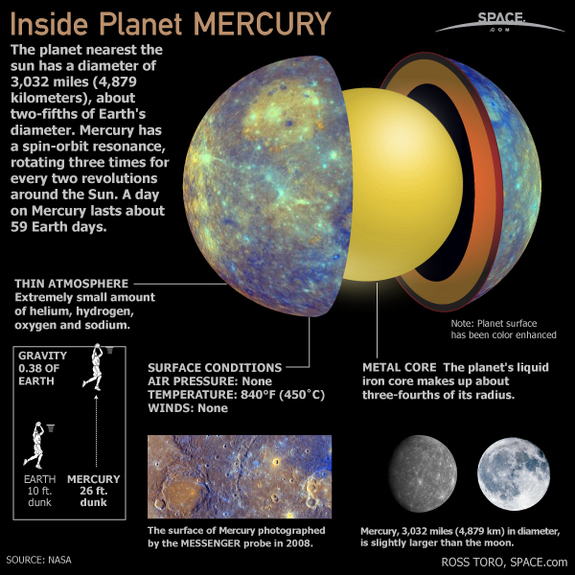Planet Mercury fact sheet
