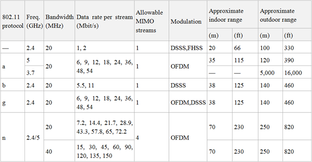 A comparison of the four best-known 802.11 standards. Image credit InfoSec