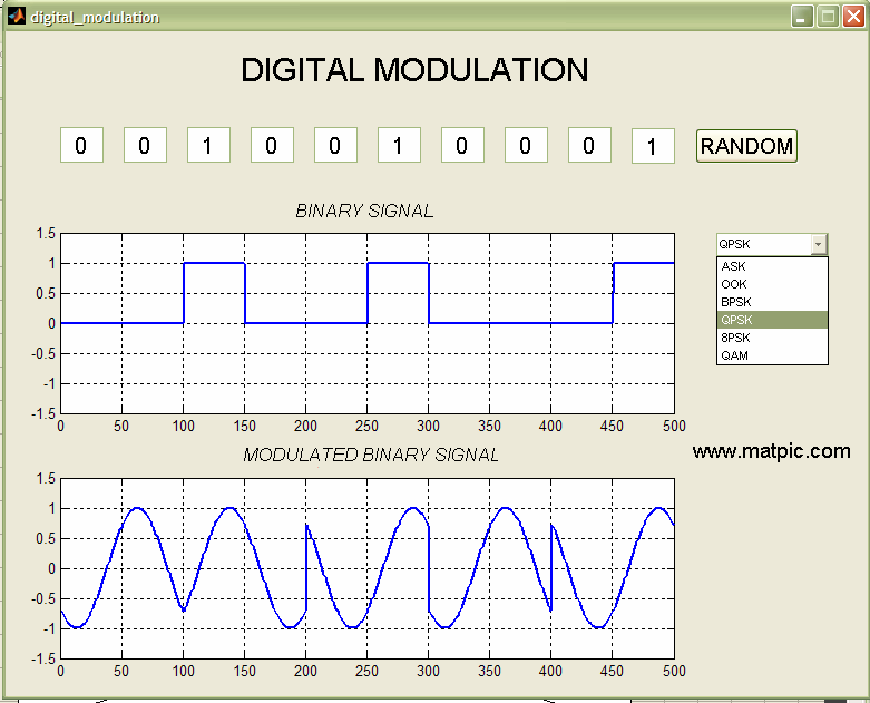 digital modulation Chapter 6 channels, modulation, and demodulation 61 introduction digital modulation (or channel encoding) is the process of converting an input sequence of bits.