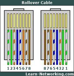 Rollover cables. Image credit Learn Networking