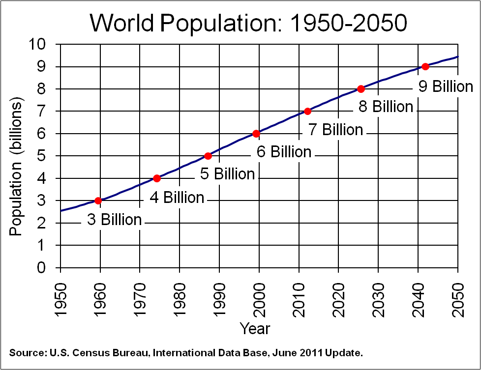 A projection of the world population through 2050. Image credit Census.gov