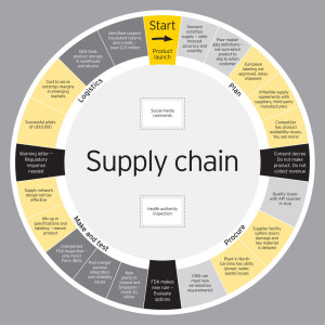 Dianrong And FnConn Have Announced The Market Launch Of Chained Finance First Ever Blockchain Platform For Supply Chain