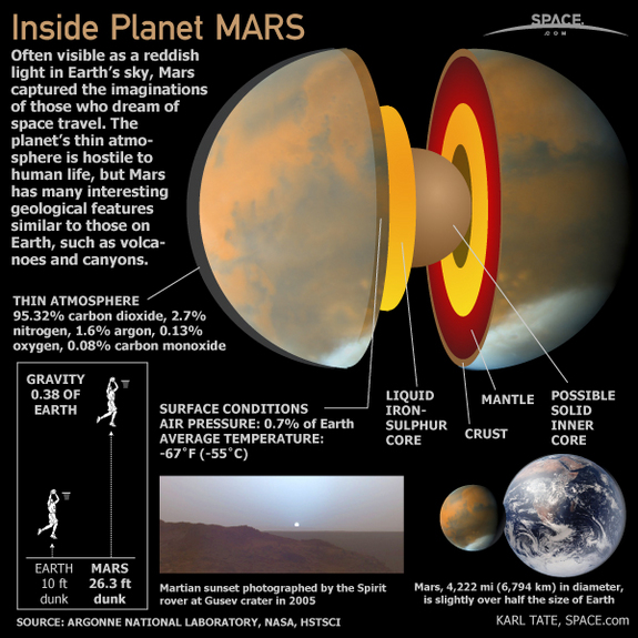 Mars Facts at a Glance