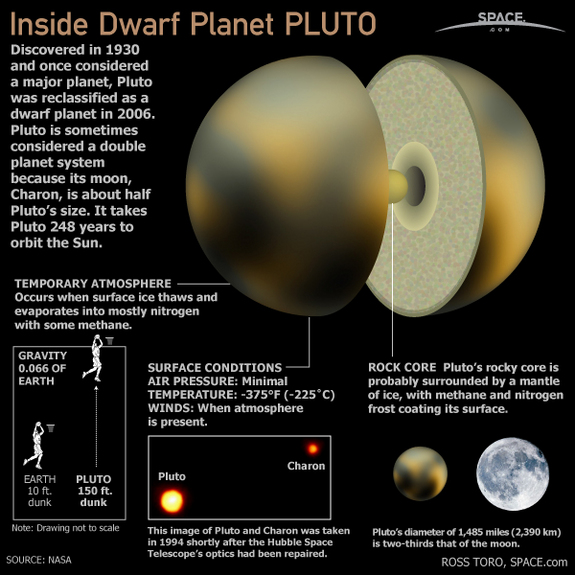 Pluto quick facts