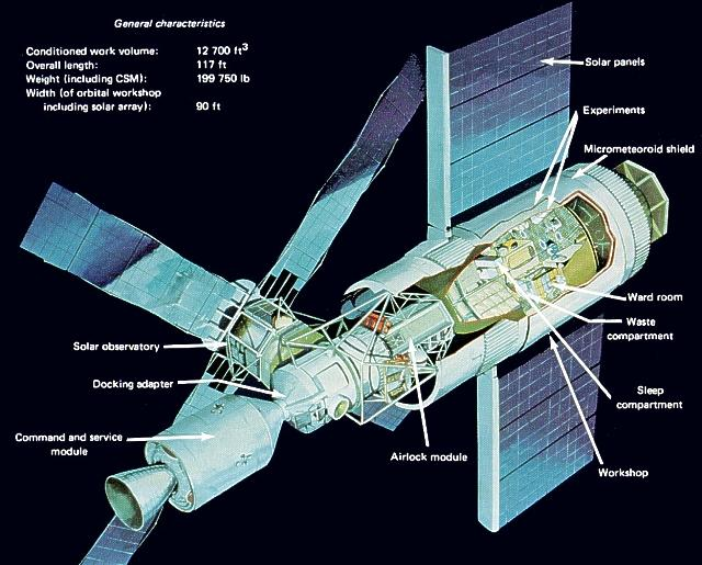 A sketch from proposed modifications to the Saturn V to become Skylab. Image credit NASA