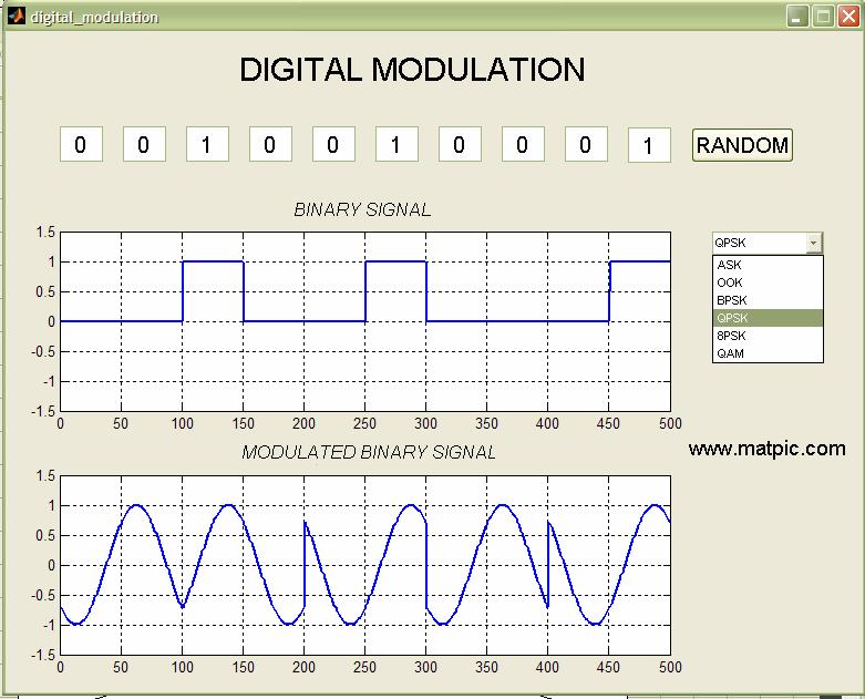 Digital Modulation. Image credit Our Edublog