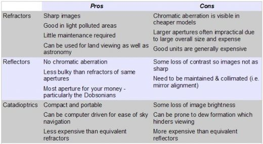 Pros and Cons of each basic type of telescope. Image credit Hubpages