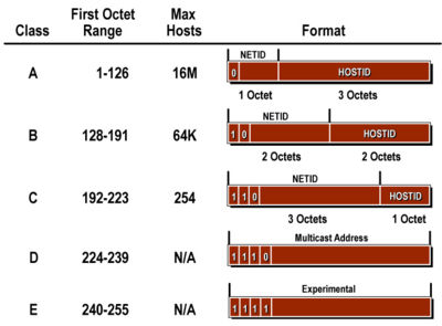 The IP Addresses Classes. Image credit Hill Associates