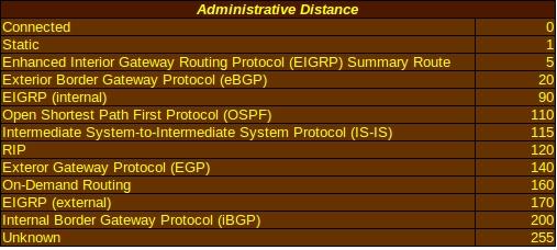 AdministrativeDistances