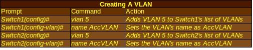CreatingVLANs