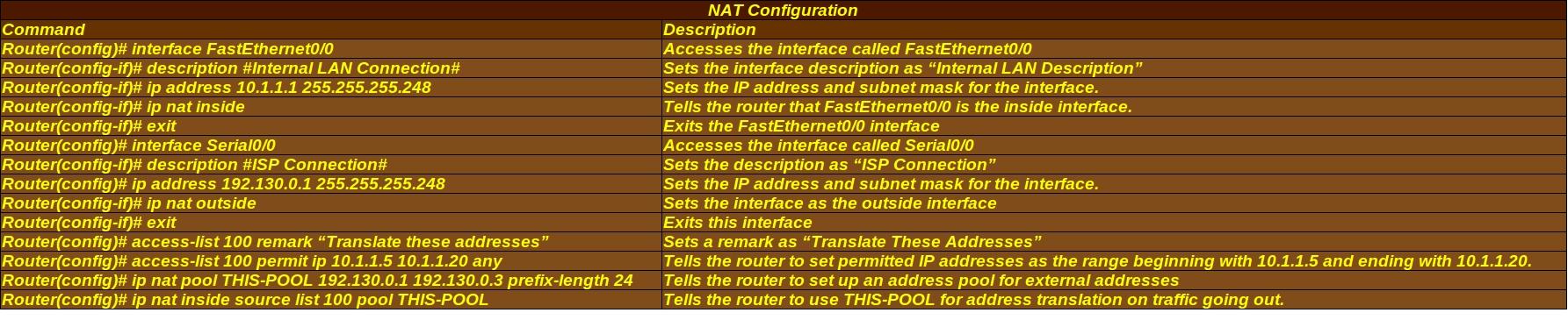 NAT-Config