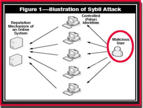Illustration-of-Sybil-attack