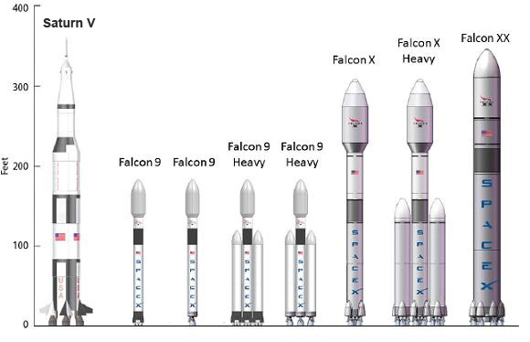A comparison of current and future SpaceX rockets, as compared to the Saturn V. Image credit Deranged Geek