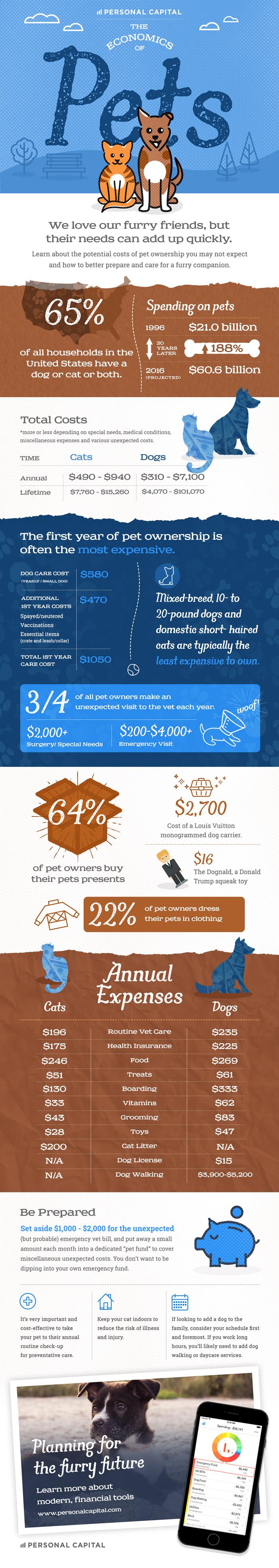 Economics of Pets